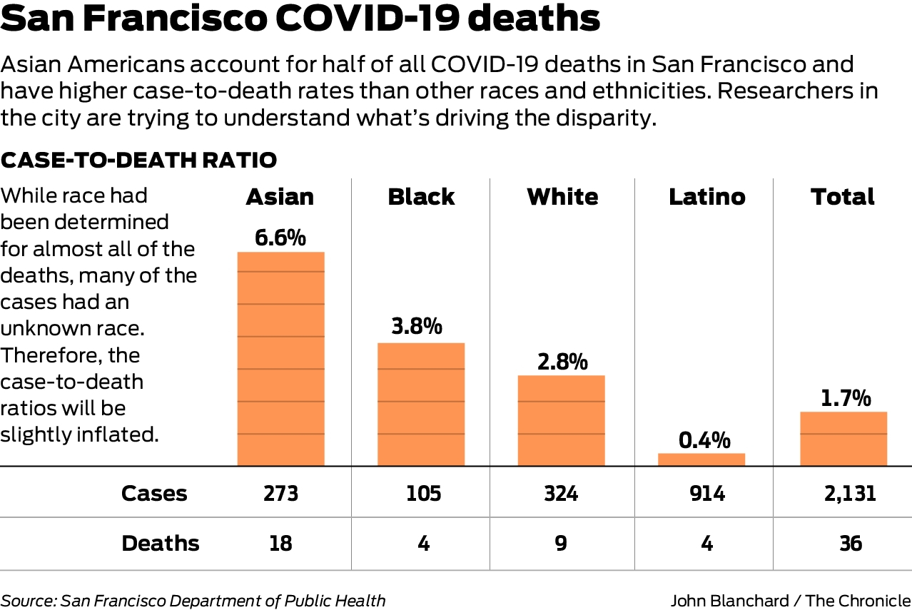 Why Has Coronavirus Taken Such A Toll On Sf S Asian American Community Experts Perplexed Over High Death Rate Sfchronicle Com