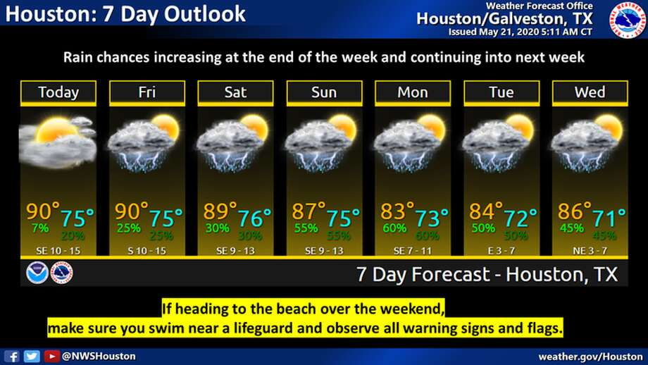 Rain is predicted in Houston over the seven-day period starting on Thursday, May 21, 2020. Photo: National Weather Service