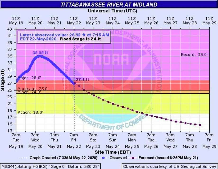 The Tittabawassee River continues to recede and was at 26.92 feet at 7:15 a.m. Friday. Flood stage is 24 feet.
