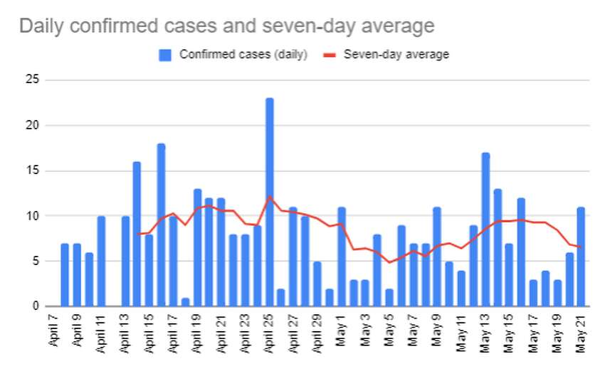 Trends in coronavirus cases confirmed by the Beaumont Public Health Department as of May 21.