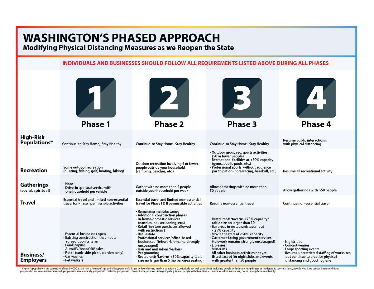 The detailed phases of Gov. Jay Inslee's four-phase plan to slowly reopen parts of the state's economy.