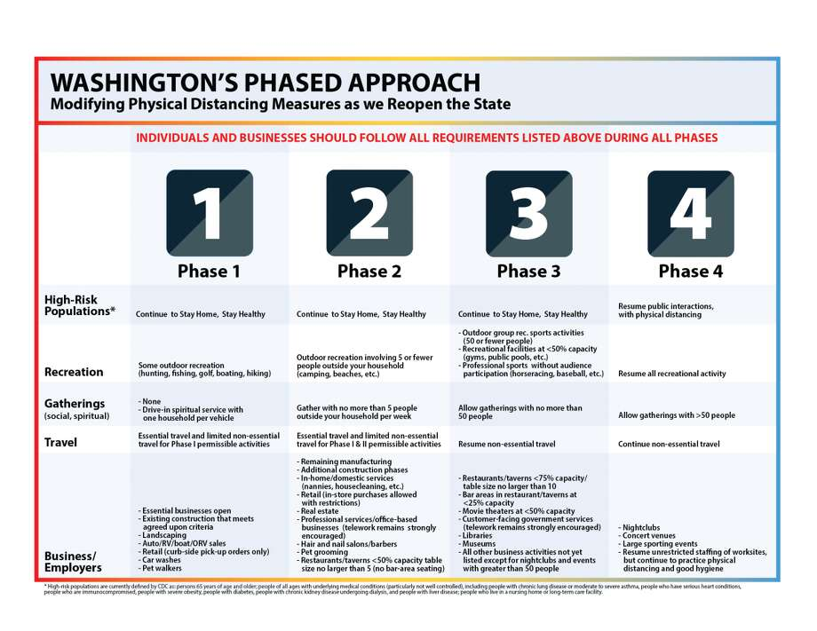 The detailed phases of Gov. Jay Inslee's four-phase plan to slowly reopen parts of the state's economy. Photo: Office Of Gov. Jay Inslee