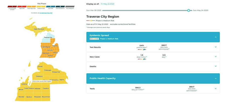 Pictured is a screenshot from the new online dashboard that launched on Monday that visually illustrates COVID-19 risks and trends in Michigan, providing residents with important information about the pandemic status where they live and work. (Screenshot/www.mistartmap.info)