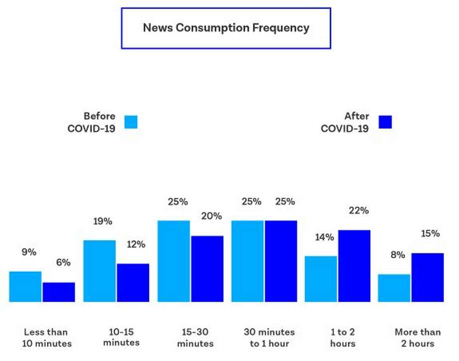 News consumption frequency during COVID-19 Photo: Digital Third Coast