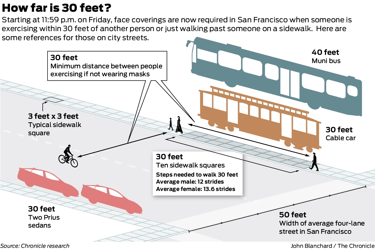 San Francisco S 30 Foot Rule This Graphic Visualizes When You Need To Pull On A Mask Sfchronicle Com