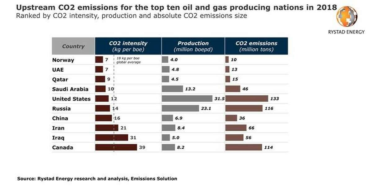 The U.S. oil and gas industry is the largest emitter of carbon dioxide among producers globally, according to Rystad Energy, a Norwegian energy research firm. However, when it comes to carbon emissions per barrel of oil, Canada tops the global list with 39 kilograms of carbon dioxide per barrel of oil produced, followed by Iraq (31 kgs) and Iran (21 kgs). U.S. oil and gas producers emitted 12 kilograms per barrel of oil produced.