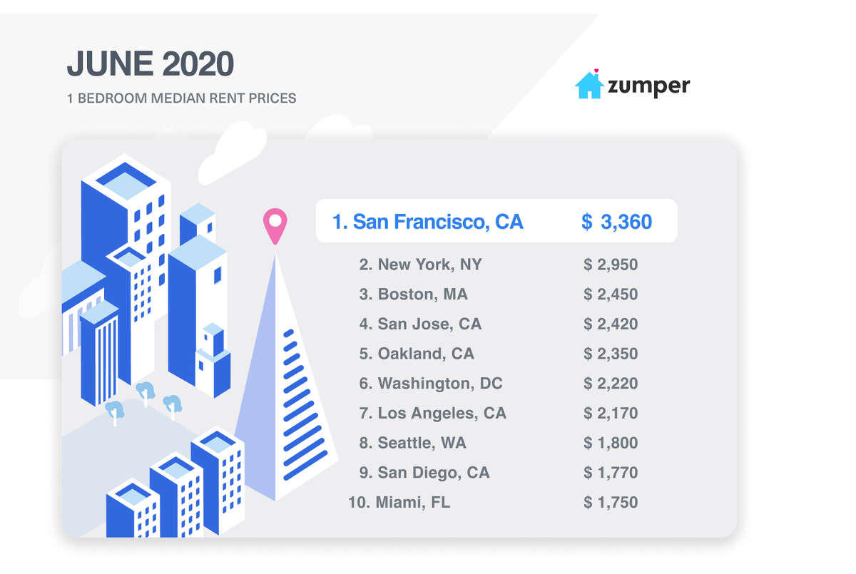Even with prices down dramatically, San Francisco still has the most expensive one-bedrooms in the country.