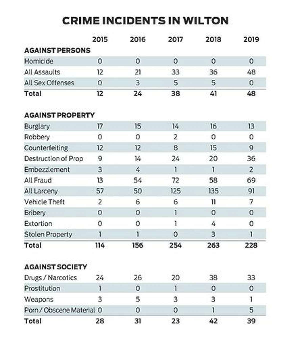 An overview of crime over the past five years as provided by the Wilton Police Department. May 2020