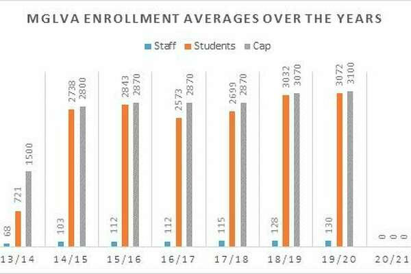 This graphic shows how the number of staff and students has grown at the Michigan Great Lakes Virtual Academy since it first opened its doors in 2013. The online school can now accept up to 5,000 students. (Courtesy photo)