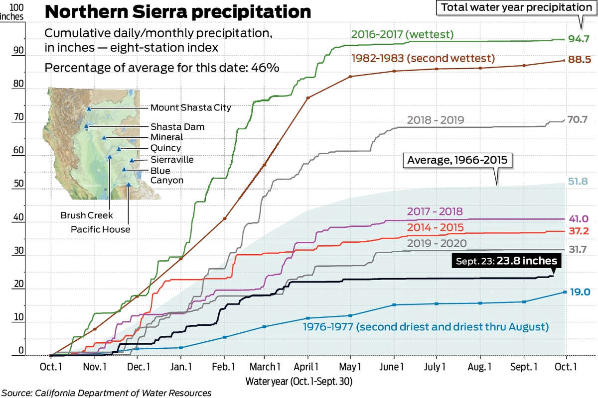 Data showing water levels at historic lows