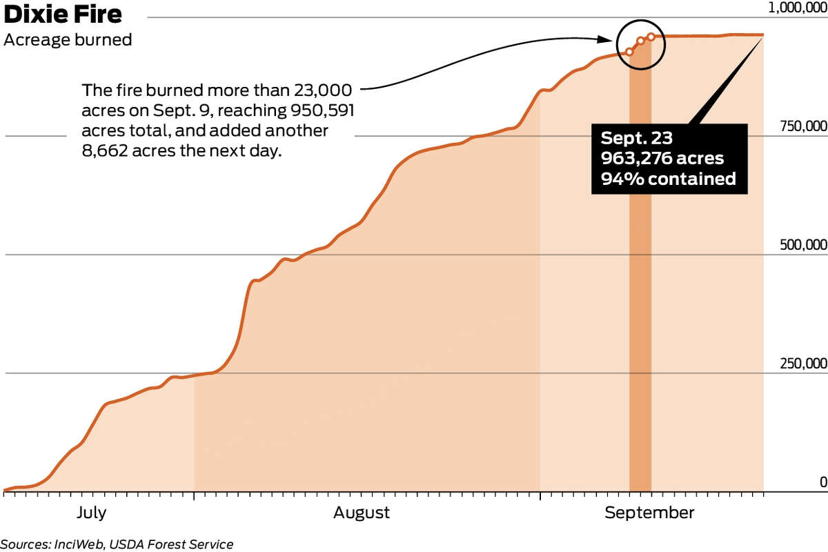 Spike in Dixie Fire's growth around Sept. 9-11