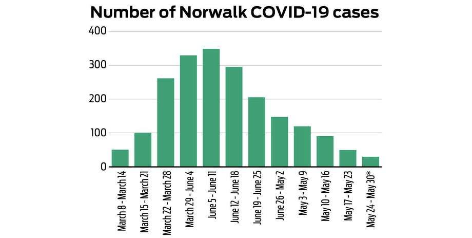 The chart shows the number of cases based on the date the specimen was collected. The data does not include cases with missing specimen collection dates. *Data Incomplete. Source: Norwalk mayor's office Photo: Hearst Connecticut Media