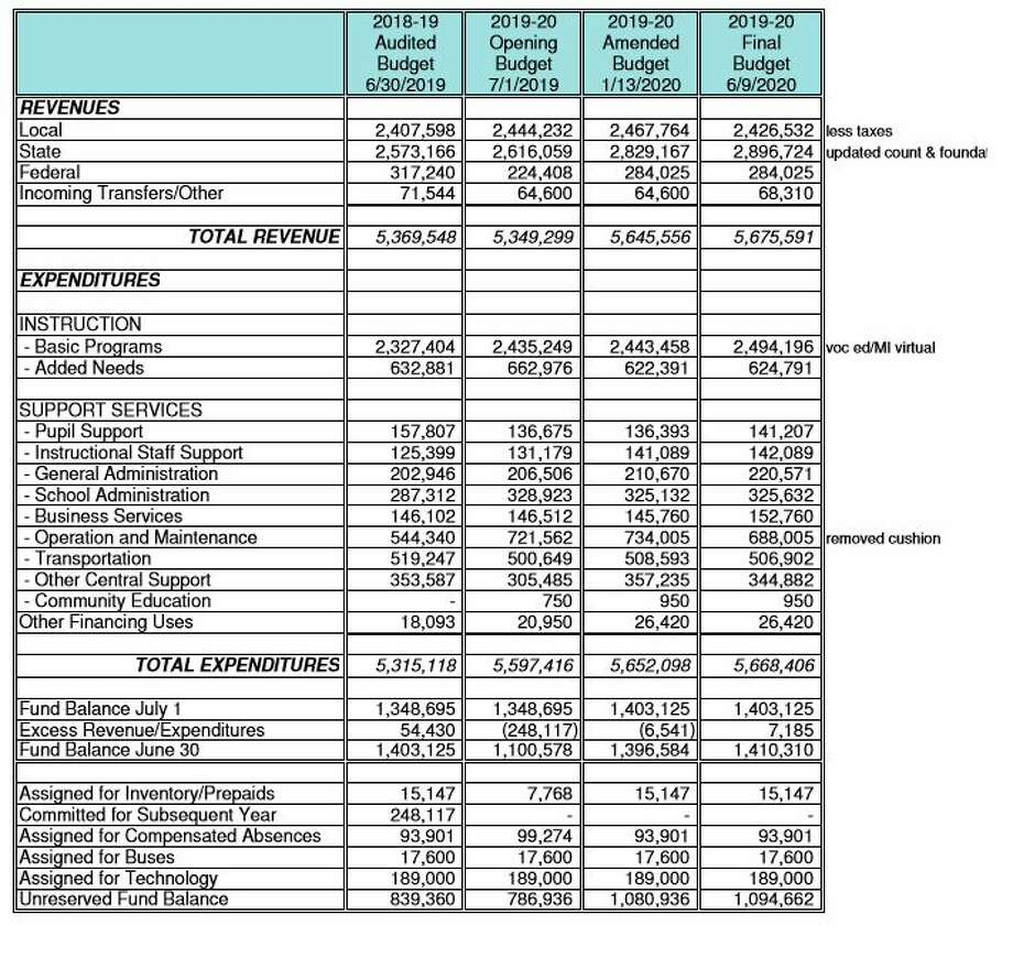 This chart shows Kaleva Norman Dickson School District revenues and expenditures. Photo: Courtesy Graphic