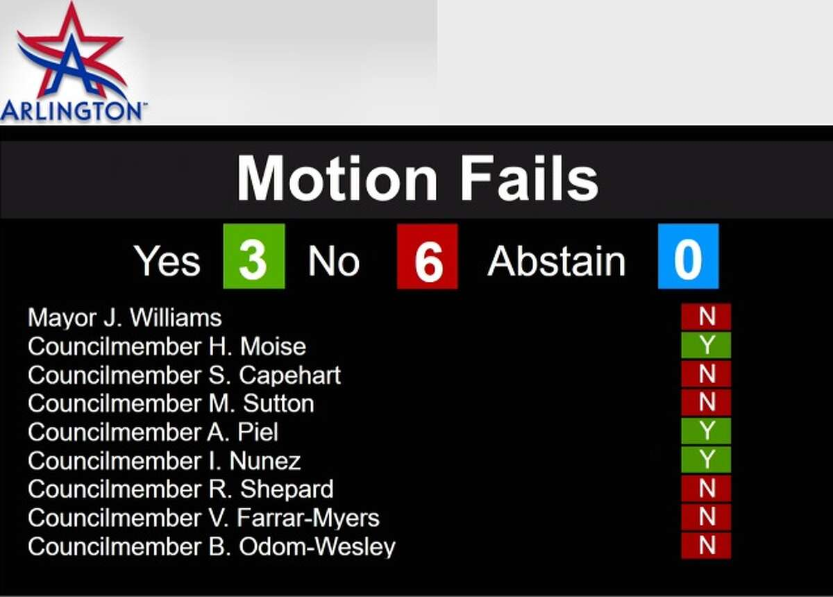 The Arlington City Council voted 6-3 Tuesday night against issuing a permit that would have allowed French oil major Total to drill three new natural gas wells hundreds of feet away from a day care in a predominantly Latino and African-American neighborhood.