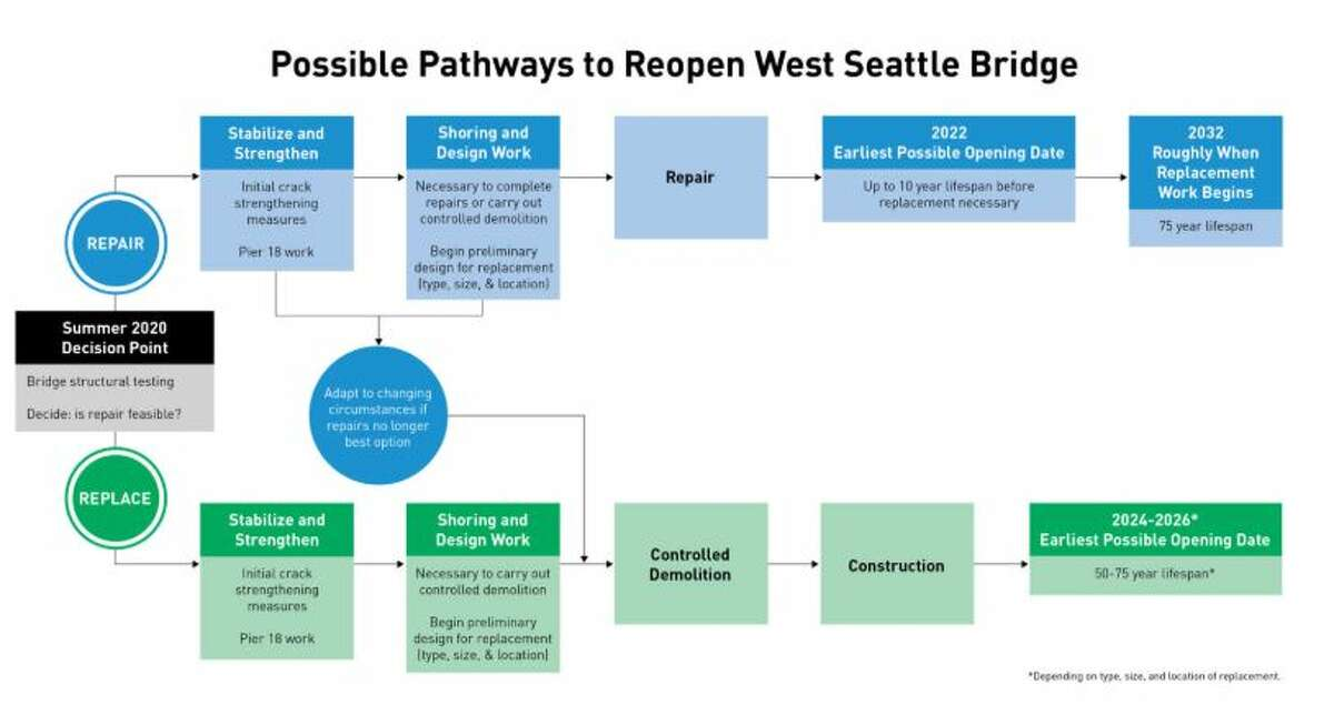 The Seattle Department of Transportation has released the timeline for the West Seattle Bridge repair or replacement.