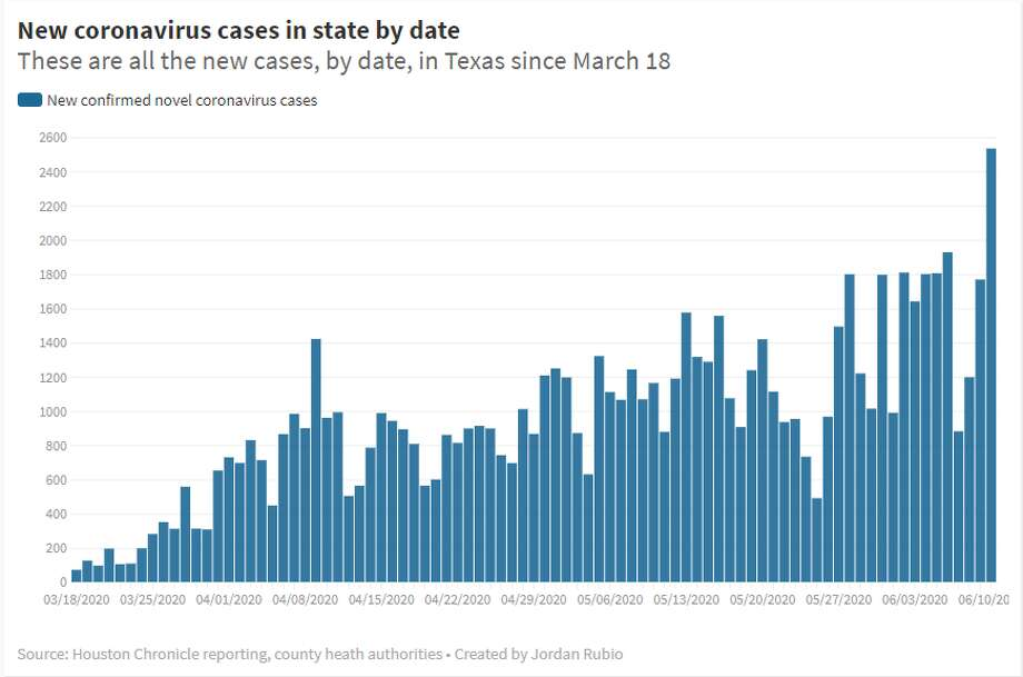 By Wednesday evening, Texas reported a 3.23 percent rise in COVID-19 cases, the largest single-day increase since the pandemic began. Photo: The Houston Chronicle/Jordan Rubio