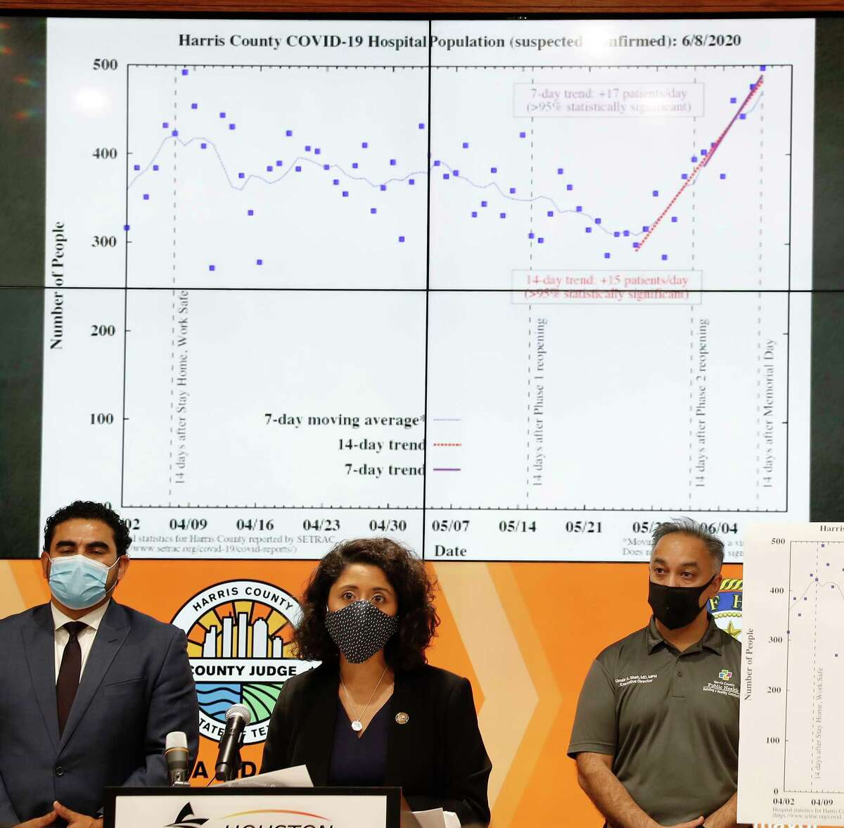 Harris County Judge Lina Hidalgo speaks at a press conference to announce that Harris County had reached level two-orange due to the increase in the number of coronavirus cases accounted for in the last days at Transtar, Thursday, June 11, 2020.