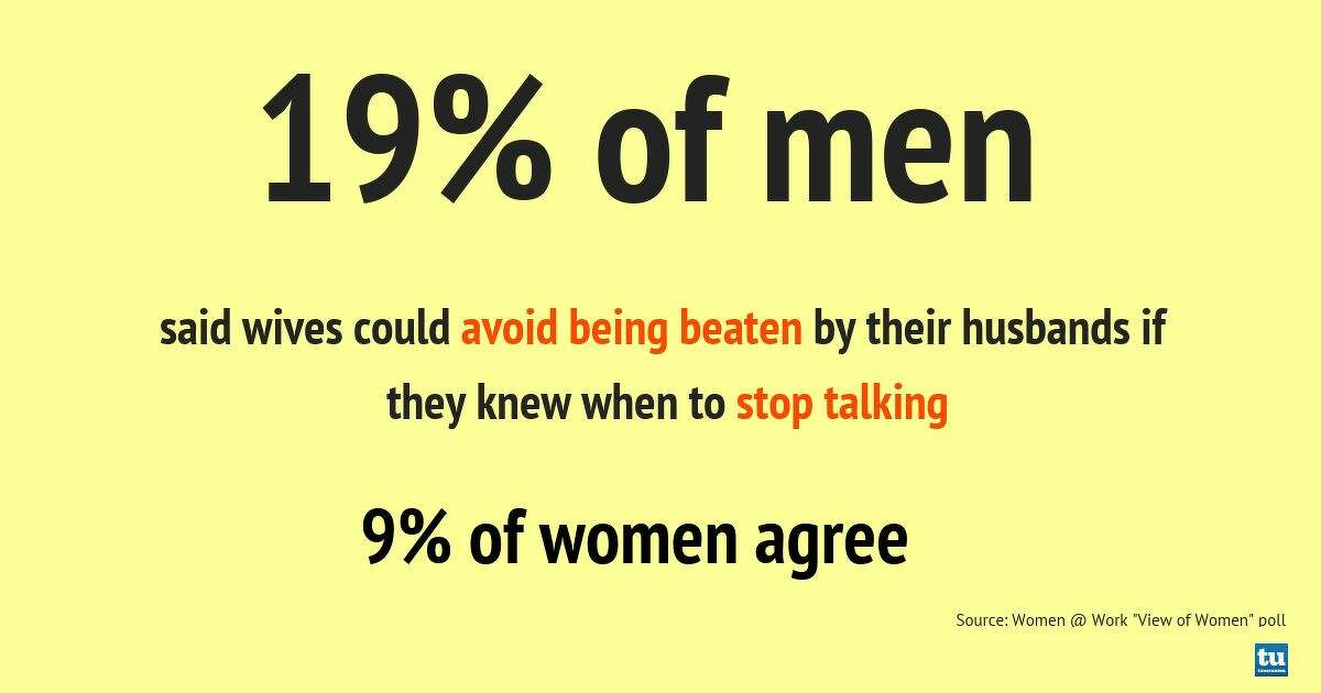 19% of men said wives could avoid being beaten by their husbands if they knew when to stop talking, according to the Women@Work View on Women poll.