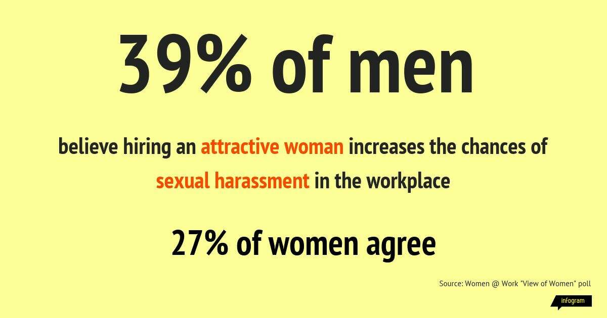 39% of men believe hiring an attractive woman increases the chances of sexual harassment in the workplace, according to the 2020 Women@Work View of Women poll.