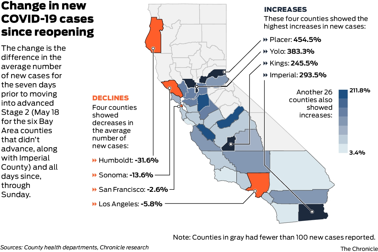 These California Counties Have Seen A Surge In Coronavirus Cases Since Reopening Sfchronicle Com