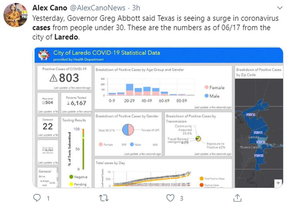 Laredoans reacted on social media after a spike in coronavirus positives was reported in the Gateway City. Photo: Twitter.com