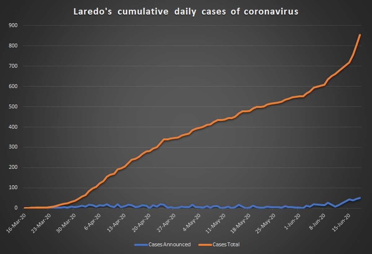 Charts created by the Laredo Morning Times show the emergence of the coronavirus pandemic in Laredo.