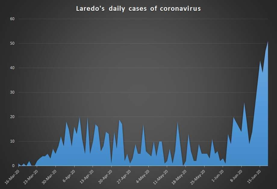 Charts created by the Laredo Morning Times show the emergence of the coronavirus pandemic in Laredo. Photo: Laredo Morning Times