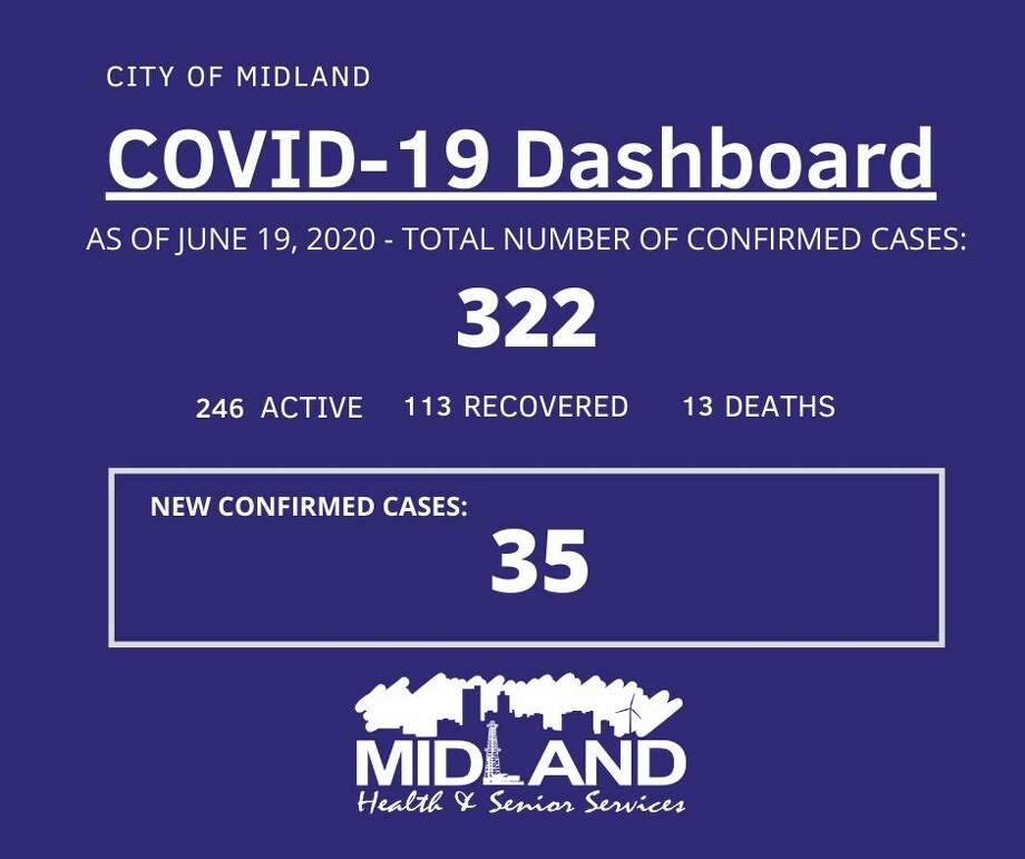 The City of Midland Health Department is currently conducting their investigation on 35 new confirmed cases of COVID-19 in Midland County, bringing the overall case count to 322. Photo: City Of Midland