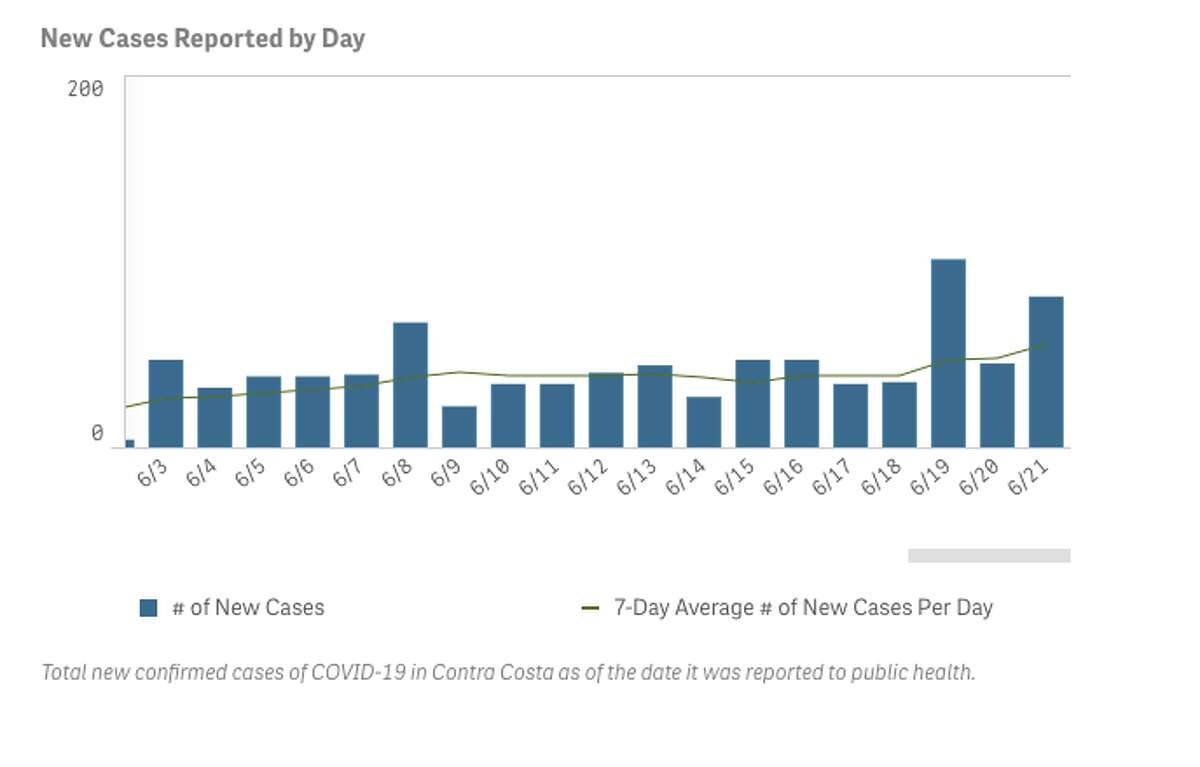 Case totals and increases The raw number of new cases is the metric that often receives the most attention from media outlets - despite the fact that this figure can be misleading. The number of cases is dependent on the number of tests conducted, so any examination of case totals needs proper testing context. There is not much to extract from graphs that only include information on new cases.