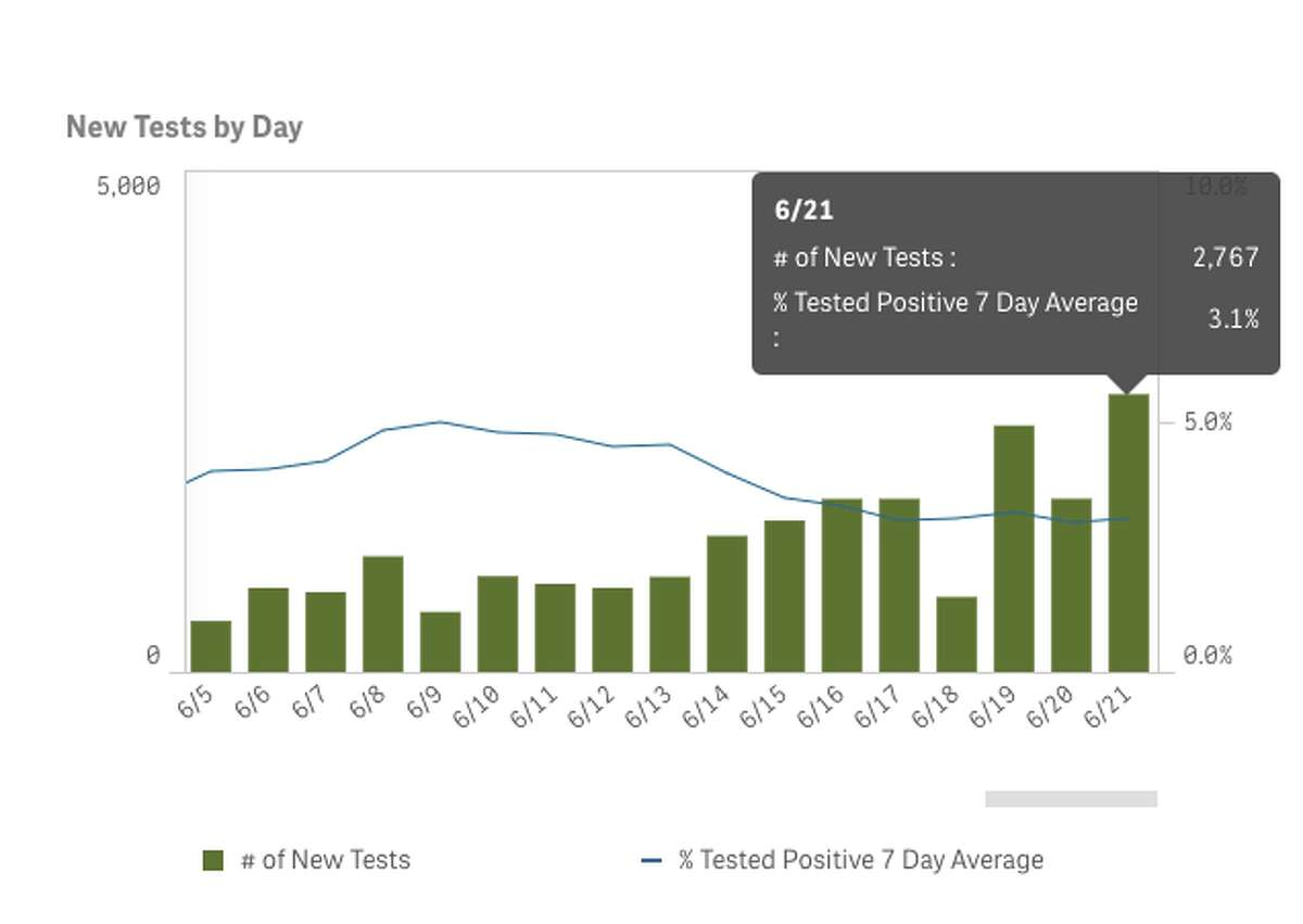 The percent positive rate and infection-to-reported-case lags The best way to measure the spread of the virus in close-to-real-time is following the percentage of tests per day yielding positive results. Consider the following example to understand why percent positivity is a better metric than raw case numbers. Let's say you have a population of N individuals, and 10 percent of them are infected with the virus. If you test 10 people and one test comes back positive, that counts as one reported case. However, if you test 100 people and 10 come back positive, you have a ten-fold increase in cases, even with no actual change in the virus's prevalence in the community. California Gov. Gavin Newsom has stated counties should strive to keep their positive test rates under 8% - a benchmark that is currentlybeing met statewide with a positive test percentage of 4.8 percent. In this figure, we can see that Contra Costa Costa has a percent positive rate of 3.1% over the past seven days. Seven-day averages help eliminate any individual days that might be outliers. It is also important to note that a given day's percent positive test rate is reflecting what happened at least a week beforehand. Rutherford told SFGATE that when trying to identify the impact of a specific event or phase of reopening, one should examine the data 7-10 days after the fact to see its impact on case figures. In this example, Contra Costa County reopened outdoor dining and religious services on June 5, so if one wanted to see the impact of that move, they should look at data from June 12 onward. The percent positivity has declined since June 12, suggesting the move thus far had little impact on transmission.