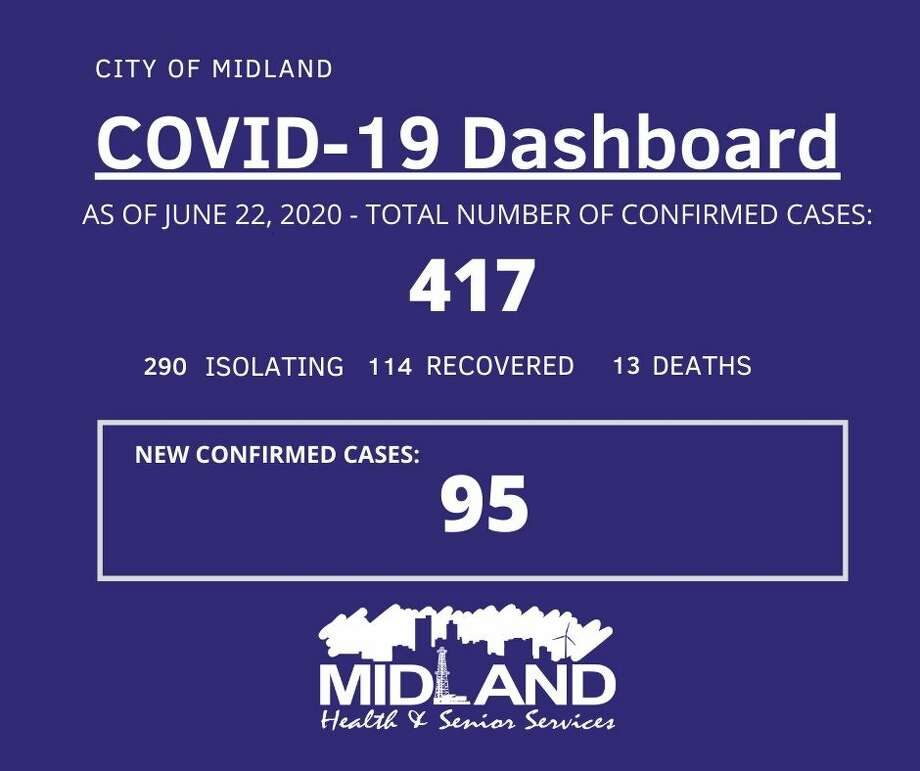 The City of Midland Health Department is currently conducting their investigation on 95 new confirmed cases of COVID-19 in Midland County, bringing the overall case count to 417. Photo: City Of Midland