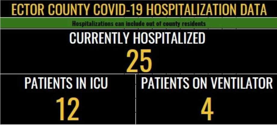 The Ector County Health Department has added a new dashboard to the coronavirus website, according to a press release. The dashboard will have updated information on patients currently hospitalized, patients on ventilators and patients in ICU. Photo: The Ector County Health Department