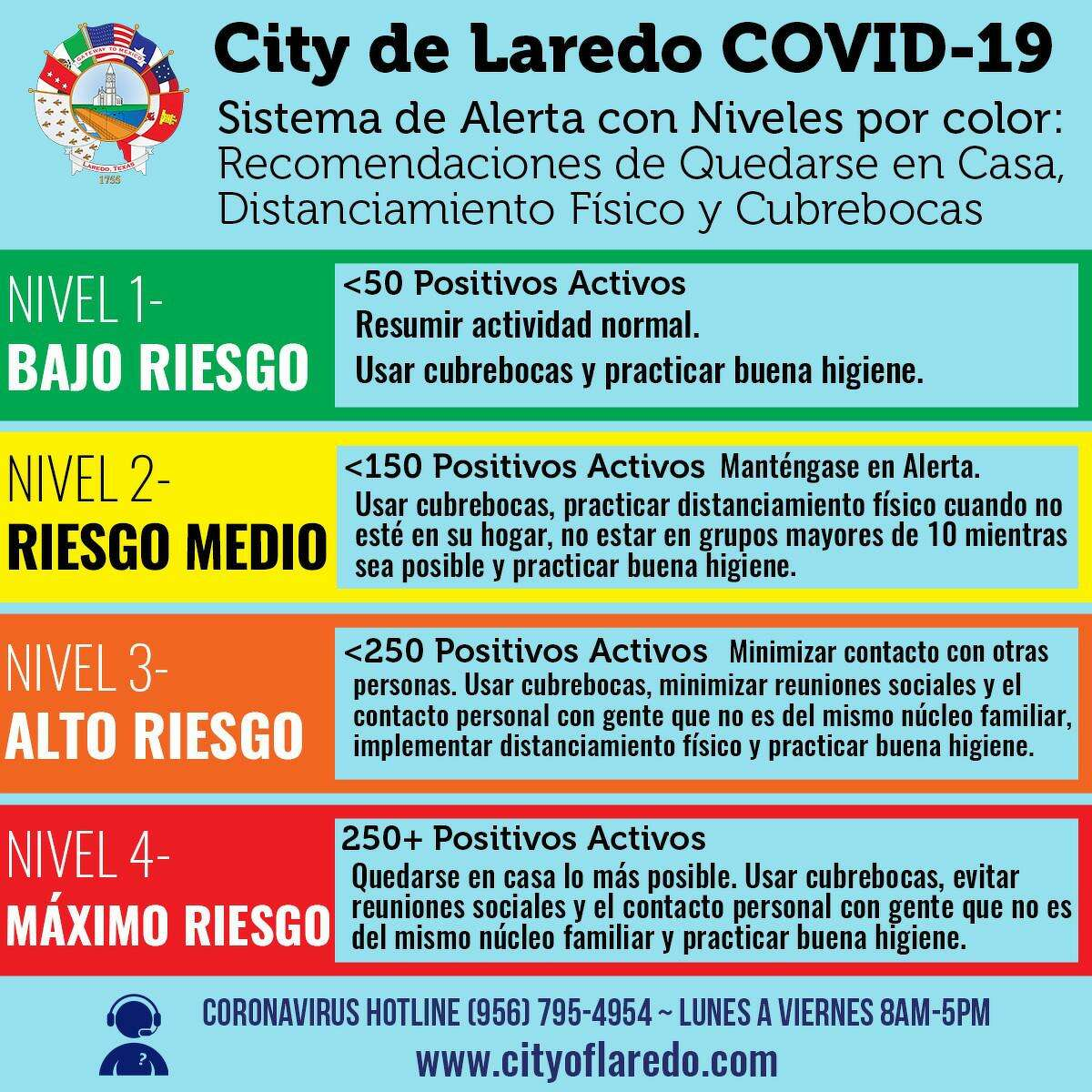 La Ciudad de Laredo ha dado a conocer su Sistema de Alerta de Riesgo por COVID-19 con codificación de acuerdo a colores que van desde el Nivel 1 o verde que significa un bajo riesgo hasta el Nivel 4 o rojo con un máximo riesgo.