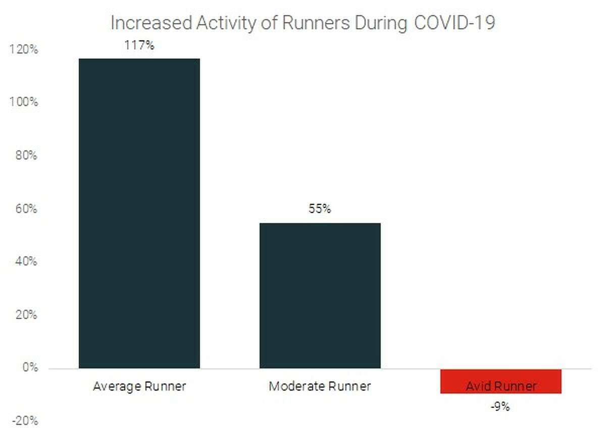 Interestingly, the biggest decreases in exercise frequency were seen from those that normally exercise five or six times a week, dropping exercise by 14% on average One notable trend was that of runners specifically. As running has remained one of the activities allowed for those on lockdown in most places, runners who normally only participate once or twice per week increased their participation by 117% on average. Those previously running up to three times per week reported an increase of 55% on average. Avid runners (those running four or more times per week) actually decreased their efforts by 9% on average as a result of the coronavirus' community impact.