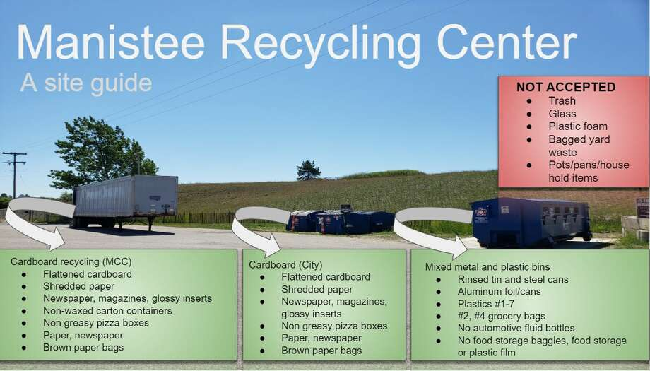 This site guide to the Manistee Recycling Center shows the main forms of acceptable and unnaceptable items and where each type of recyclable item should go.