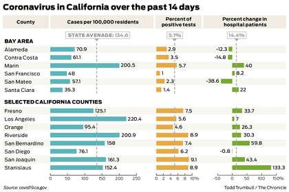 Charts Show The Hot Spots Driving California S Sobering Coronavirus Surge Sfchronicle Com