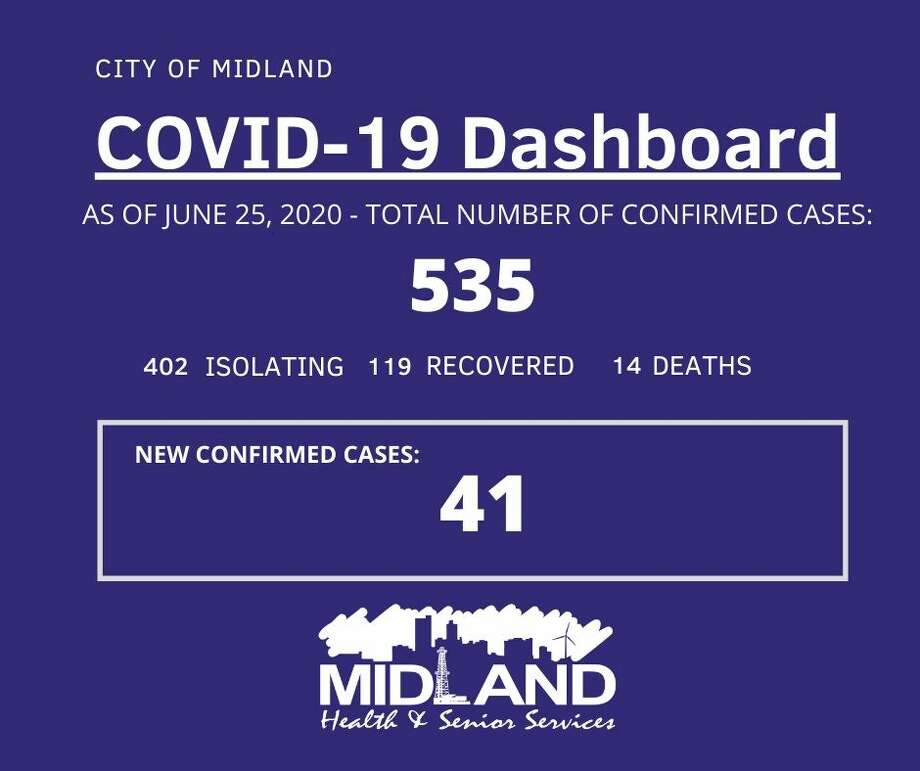 The City of Midland Health Department is currently conducting their investigation on 41 new confirmed cases of COVID-19 in Midland County, bringing the overall case count to 535. Photo: City Of Midland