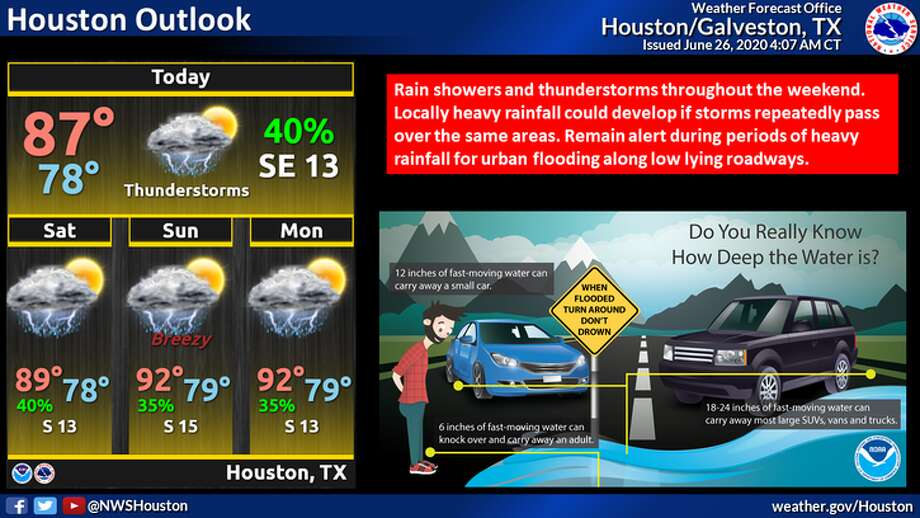 Rain is expected in parts of Houston on Friday, June 26, 2020. Photo: National Weather Service