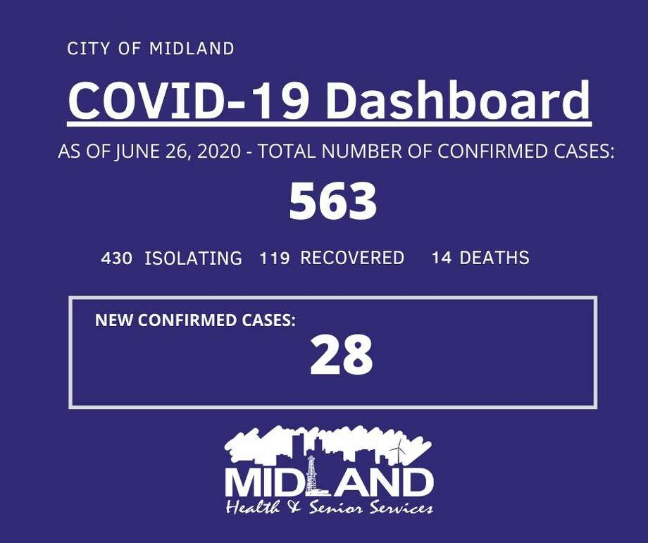 The City of Midland Health Department is currently conducting their investigation on 28 new confirmed cases of COVID-19 in Midland County, bringing the overall case count to 563. Photo: City Of Midland