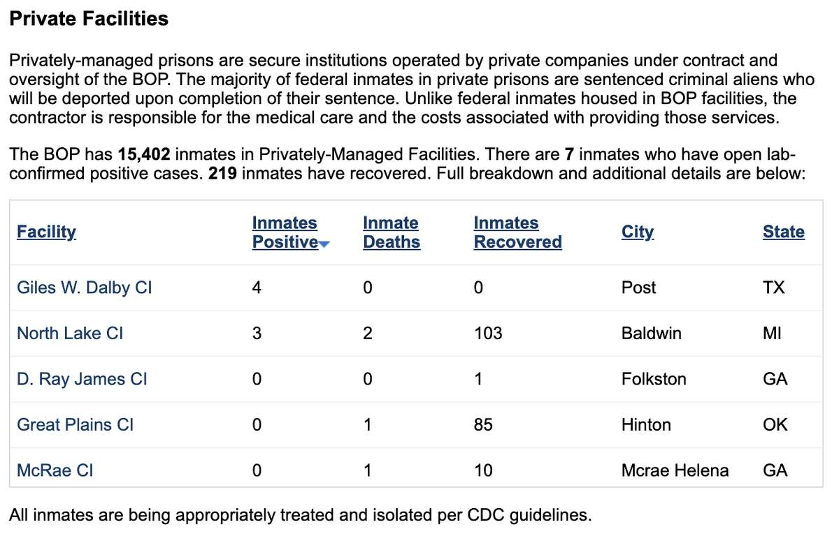 This graph, provided by the Federal Bureau of Prisons, shows coronavirus-related details from privately-managed prisons in the country.