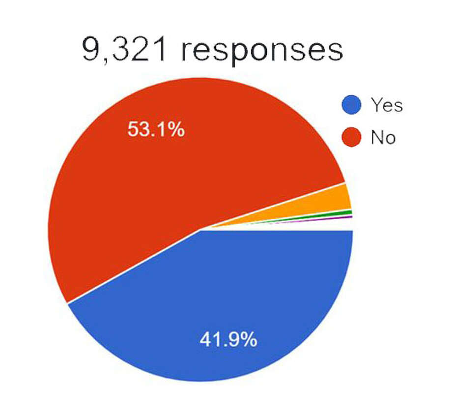 Results of Beaumont Enterprise poll, June 28-29, 2020. Photo: Batson, Monique