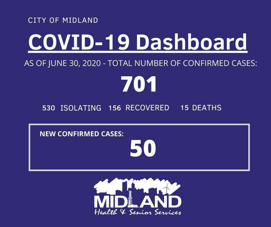 The City of Midland Health Department is currently conducting their investigation on 50 new confirmed cases of COVID-19 in Midland County, bringing the overall case count to 701. Photo: City Of Midland