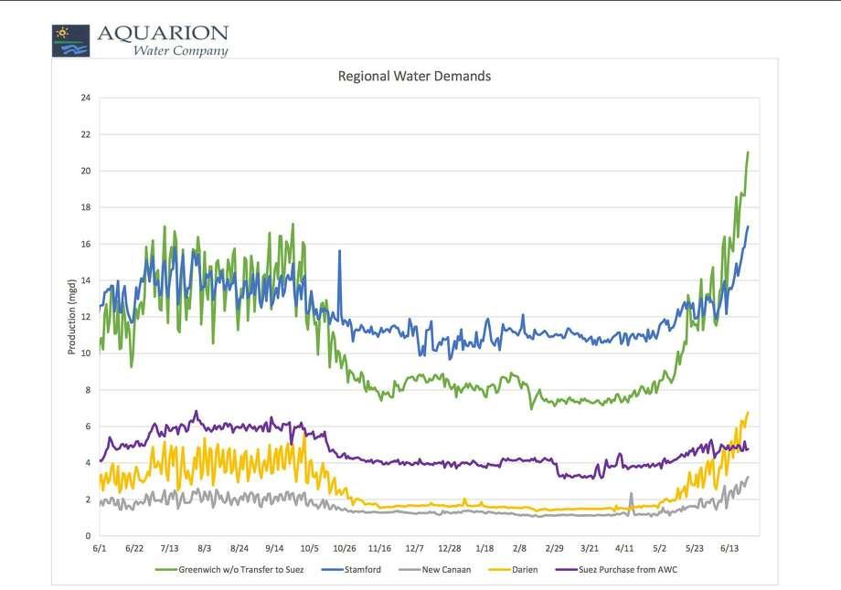 Aquarion showing Darien's water usage this summer versus last several years. Photo: Aquarion