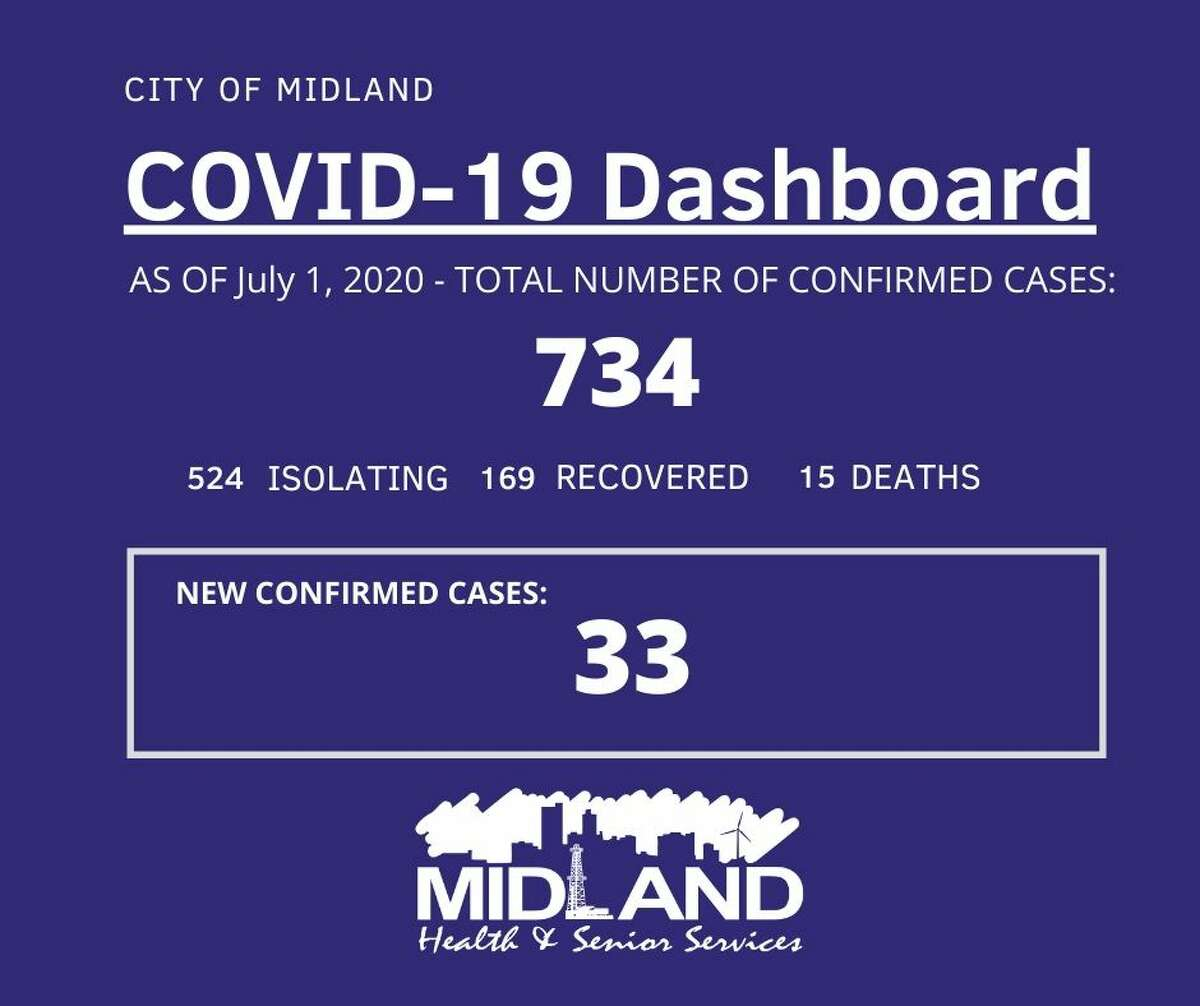 The City of Midland Health Department is currently conducting their investigation on 33 new confirmed cases of COVID-19 in Midland County, bringing the overall case count to 734.