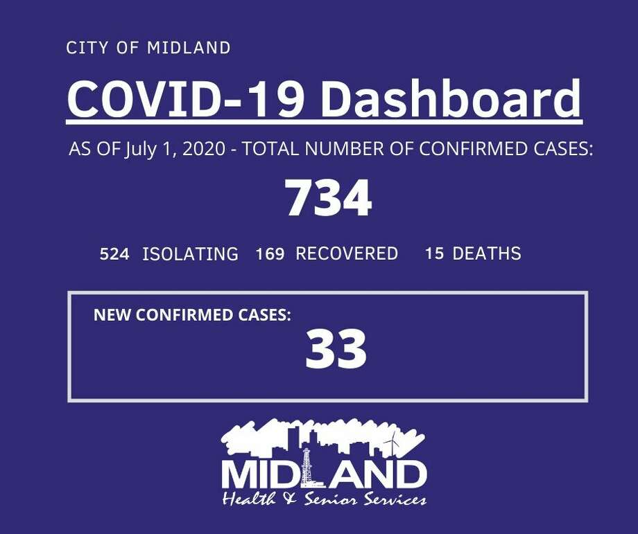 The City of Midland Health Department is currently conducting their investigation on 33 new confirmed cases of COVID-19 in Midland County, bringing the overall case count to 734. Photo: City Of Midland