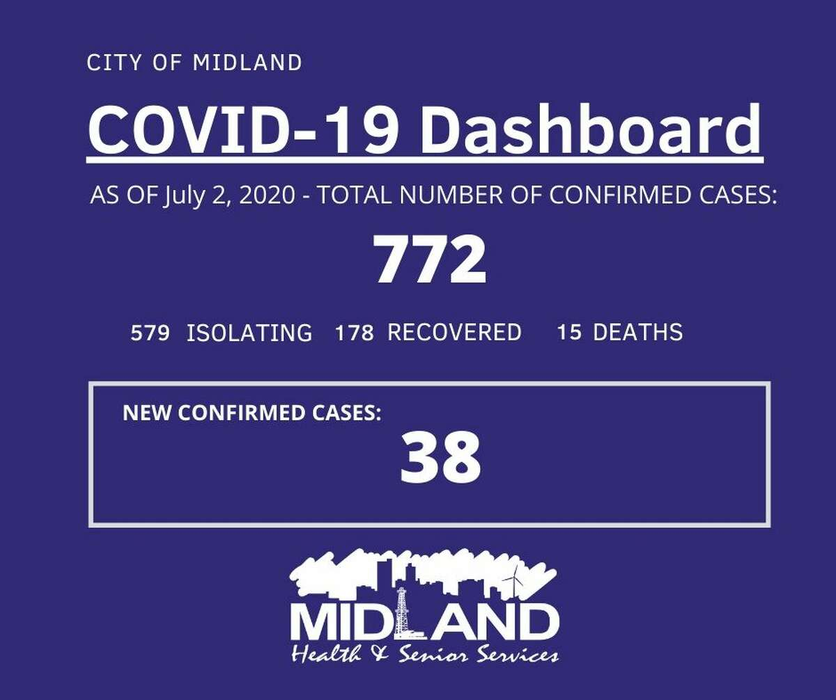 The City of Midland Health Department is currently conducting their investigation on 38 new confirmed cases of COVID-19 in Midland County, bringing the overall case count to 772.