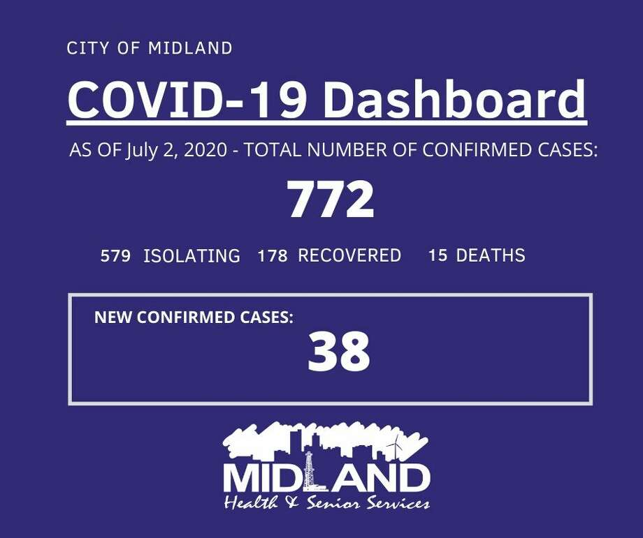 The City of Midland Health Department is currently conducting their investigation on 38 new confirmed cases of COVID-19 in Midland County, bringing the overall case count to 772. Photo: City Of Midland
