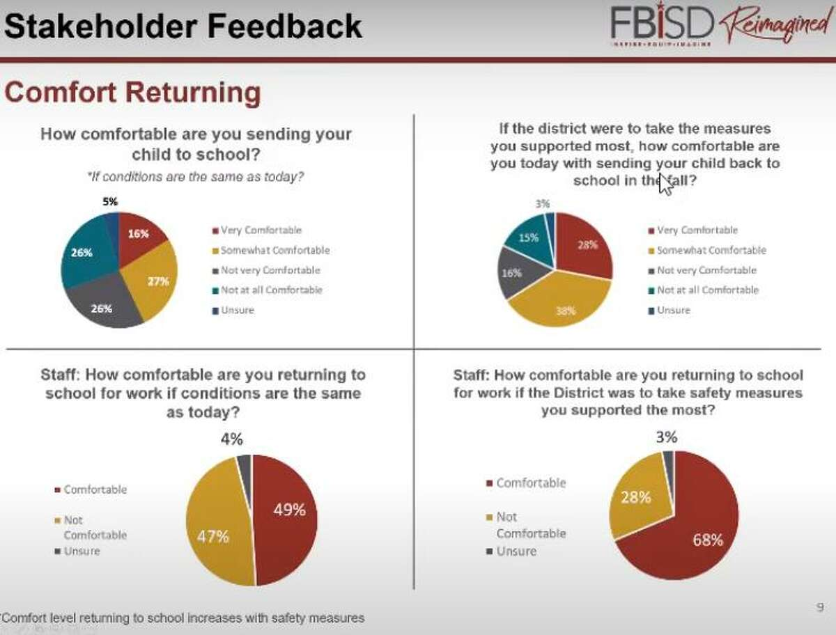 """Assuming infection-control measures were adopted, 28 percent were """"very comfortable"""" and 38 percent were """"somewhat comfortable"""" sending students back to the classroom next year, according to a Fort Bend ISD survey last June."""