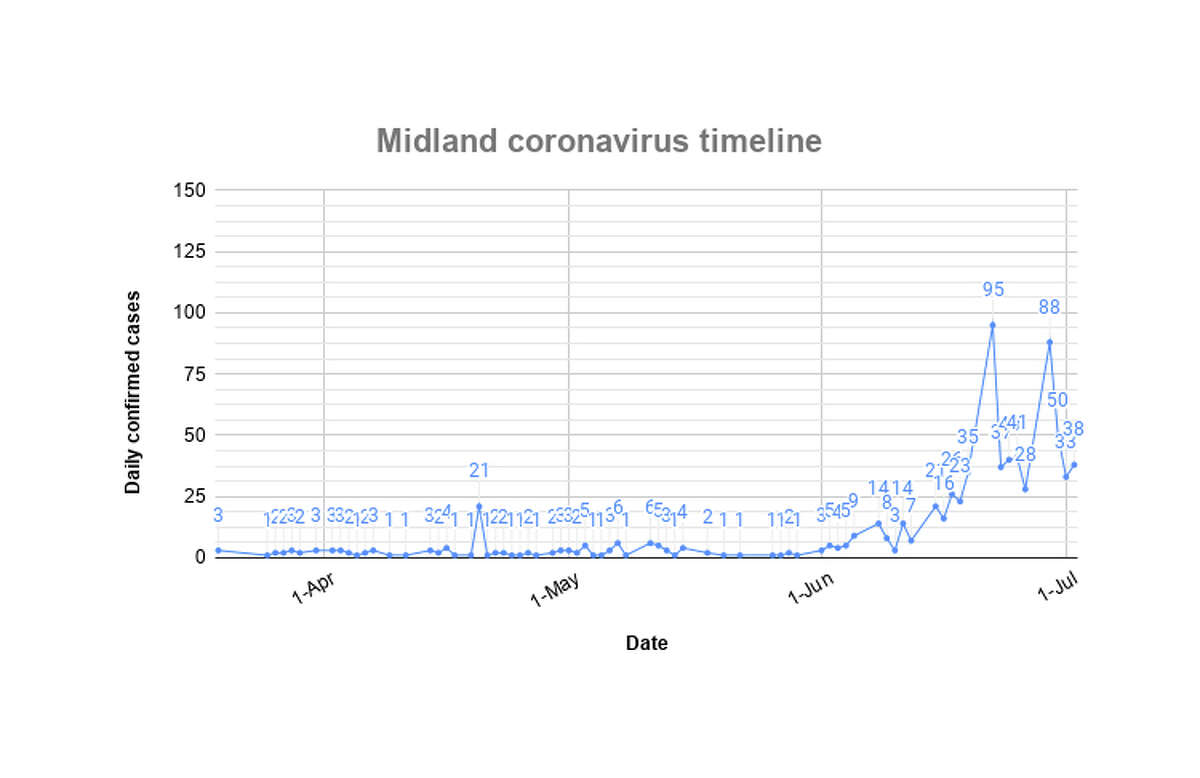 Coronavirus spike What seemed like a nonevent in Midland for around 2 ½ months changed after Memorial Day. The number of confirmed coronavirus cases went from 129 to 772 in a little more than one month.