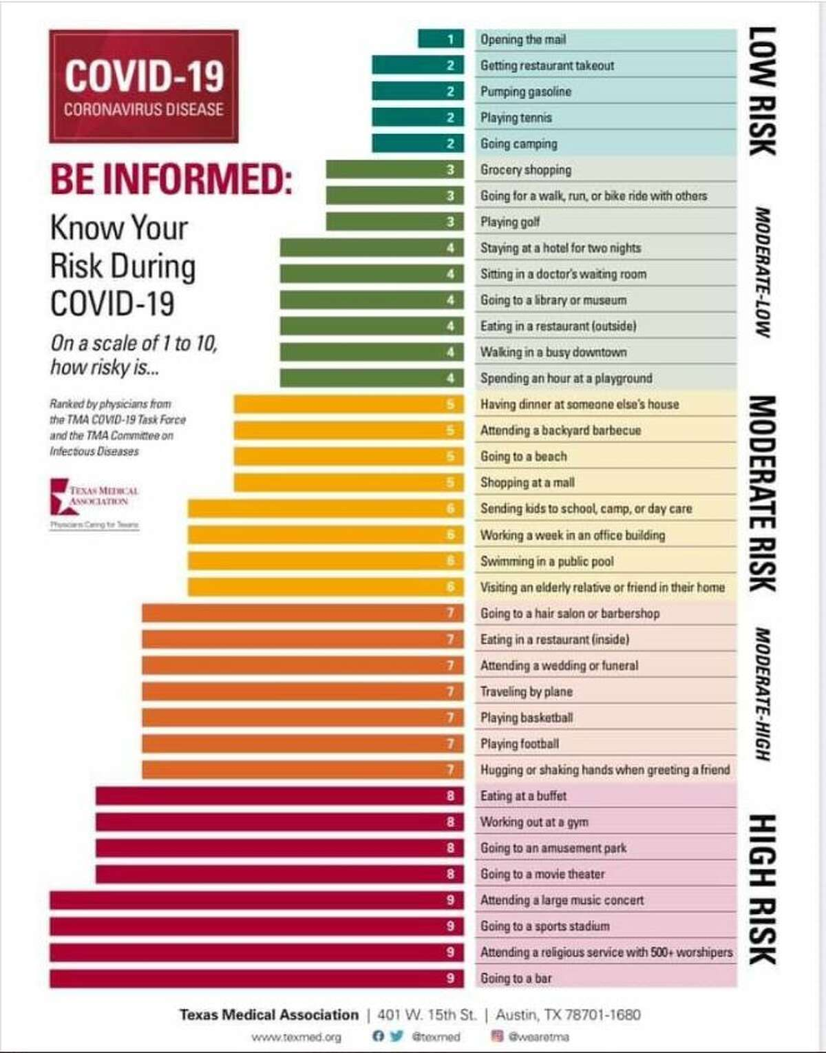 Texas Medical Association's 'Know Your Risk' chart ranks activities from the lowest risk (Level 1) to the highest risk (Level 10).